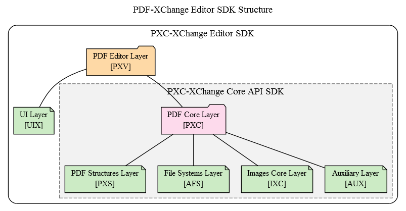 Tracker Software Products :: Editor SDK Technical Information